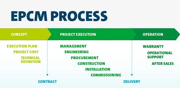 EPCM process by Deltamarin