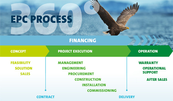 EPC process