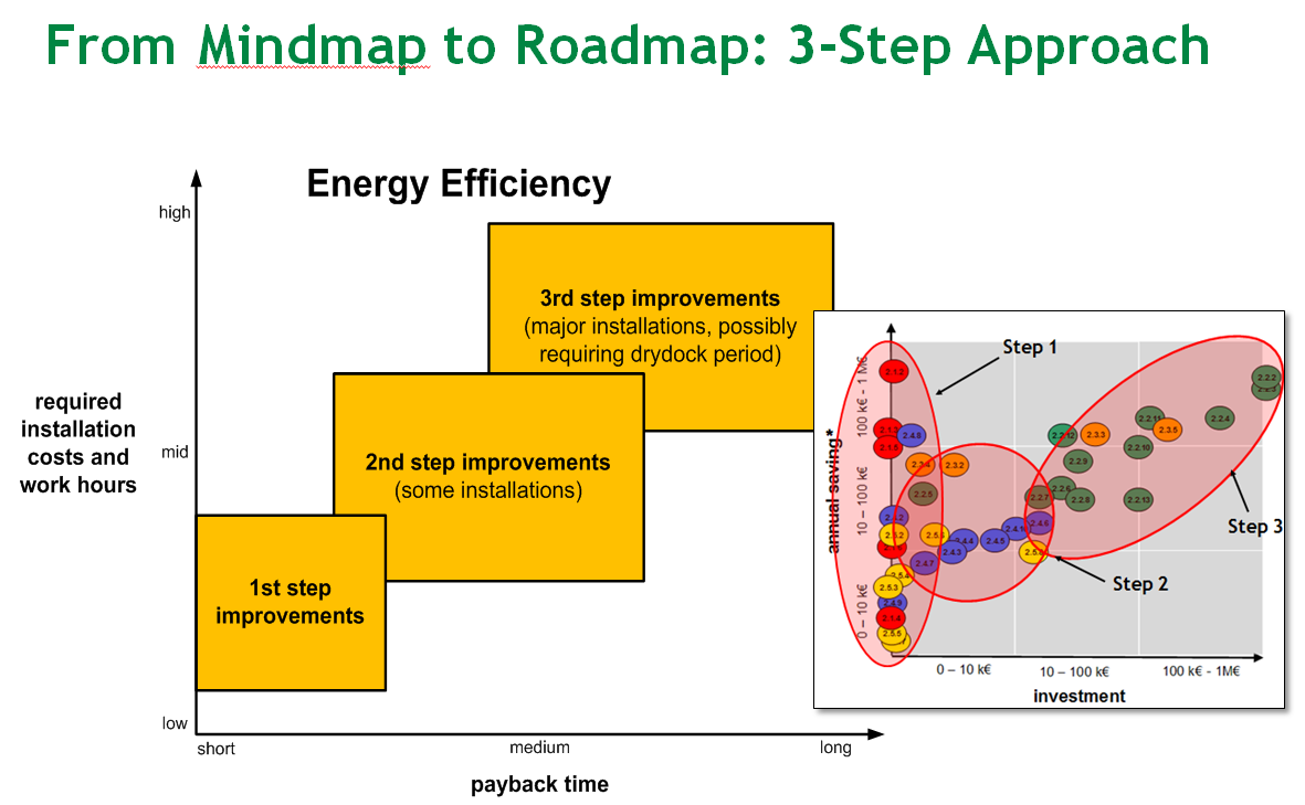 Energy efficiency: from Mindmap to Roadmap