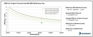 Project Forward - EEDI Phase III requirements for CO2 emissions